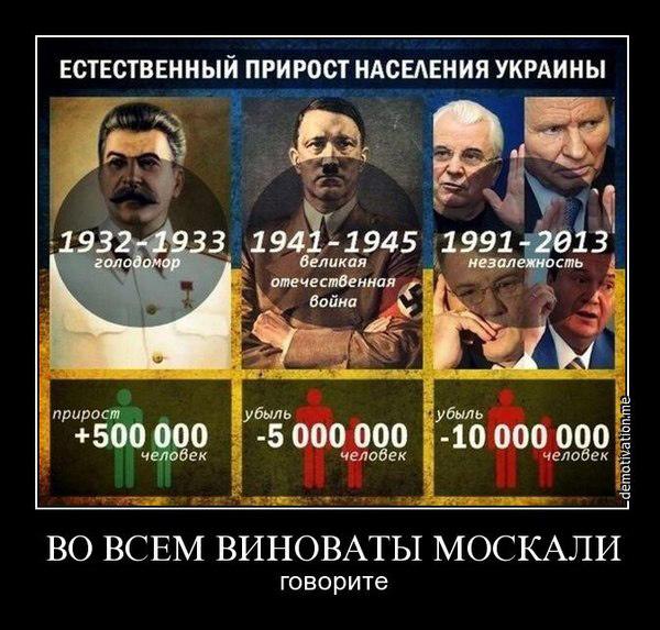 Естественный прирост населения на Украине