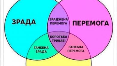 Photo of Универсальная схема украинского свидомого бытия
