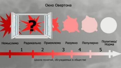 Photo of Окно Овертона сработало: Европейцы считают, что от фашизма их освободили США
