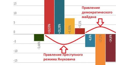 Photo of Два года назад нацисты и либералы предали национальные интересы Украины