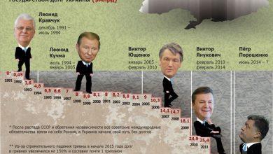 Photo of Госдолг Украины и долг каждого украинца