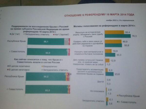 Сравните с Украиной: В Крыму сегодня — надежда, оптимизм, уверенность