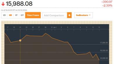 Photo of Мировой кризис, итоги недели: к биржевому краху всё готово