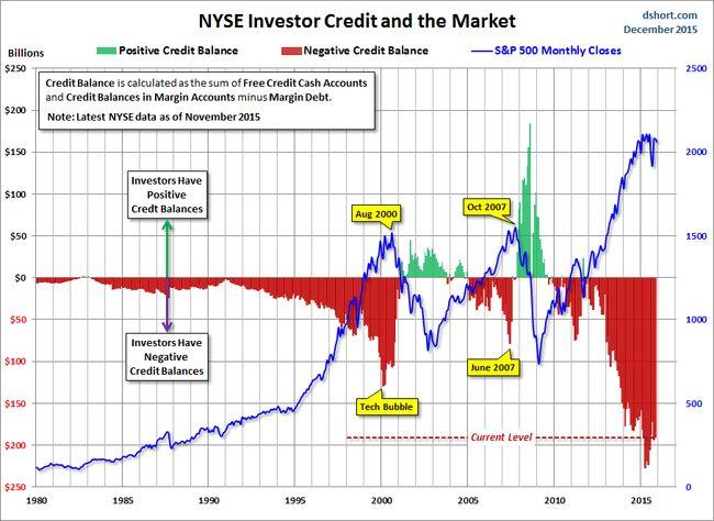 Мировой кризис, итоги недели: к биржевому краху всё готово