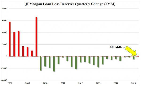 ФРС США давит на банки для сокрытия масштаба «сланцевой катастрофы»