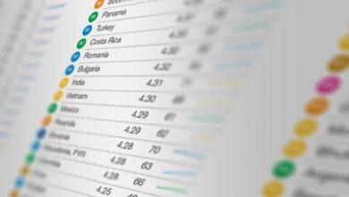 Photo of В Глобальном рейтинге конкурентоспособности Украина среди аутсайдеров