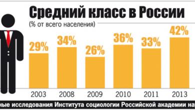 Photo of Средний класс России показал удивительную устойчивость