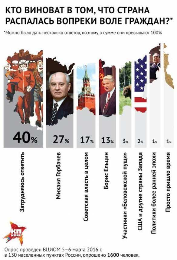 «Верхушка СССР предала те идеалы, в которых убеждала своих граждан» — почему развалился Союз