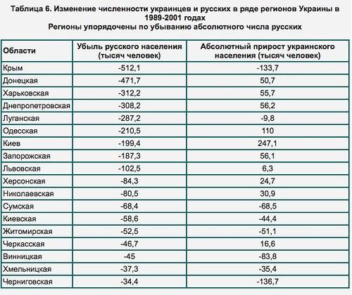 Русские Украины: «пропавший» народ