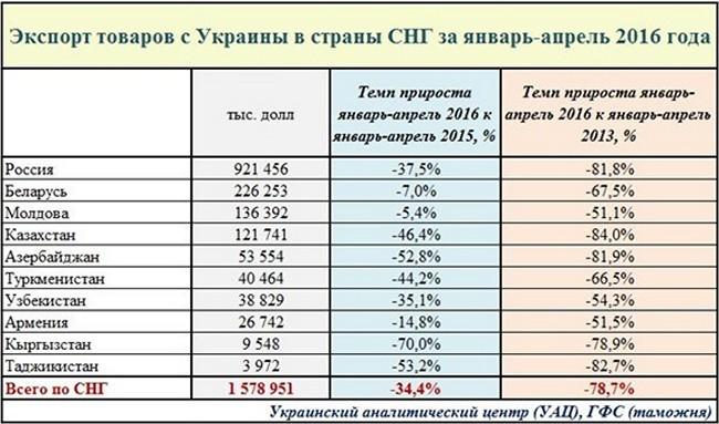 Разгром украинского хозяйства за два года - наглядно и очевидно