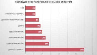 Photo of Аналитика цифр политических заключённых на Украине