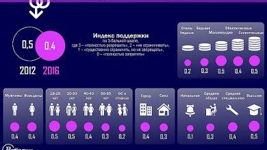 Photo of Всё больше украинцев выступают против проевропейской содомии