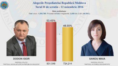 Photo of В Молдавии побеждает пророссийский кандидат в президенты