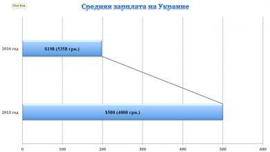 Photo of Николай Азаров о средней зарплате в Китае и Украине