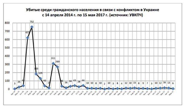 18-й доклад ООН по Украине: жертвы гражданской войны