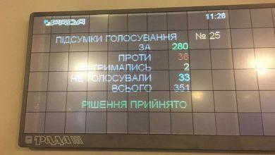 Photo of Нелегитимная Рада киевских путчистов отменила АТО и признала Донбасс «оккупированным»