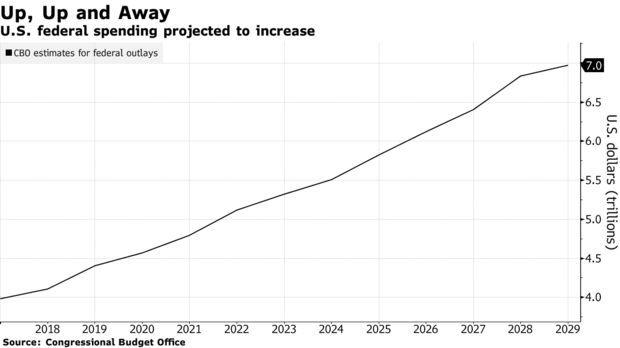 Прогнозируемые расходы федерального бюджета по годам