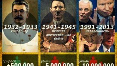 Photo of За пять лет буржуазного национализма украинцы стали лучше относиться к Сталину